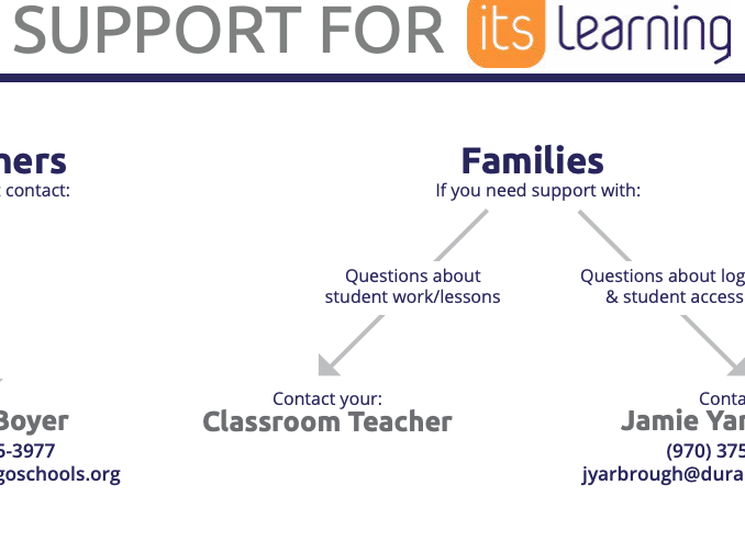 Image of the chart for itsLearning support