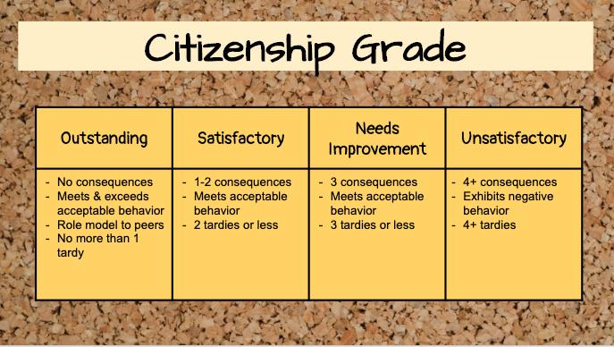 Citizenship Grade