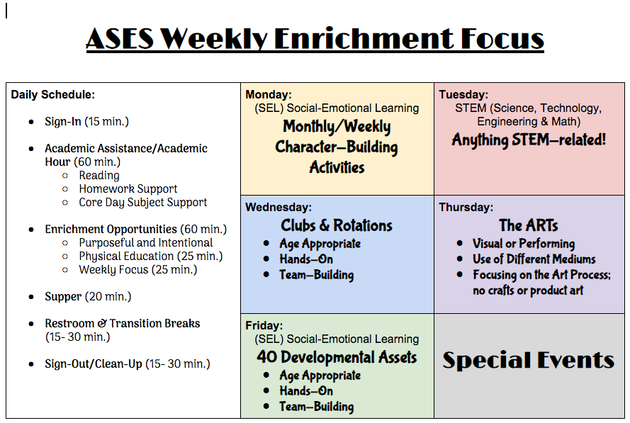 ASES Daily Enrichment Focus: Monday- Social Emotional Learning, Tuesday- STEM, Wednesday- Clubs and Rotations, Thursday- The Arts, Friday- Developmental Asset Building. This image also includes a general schedule for ASES.