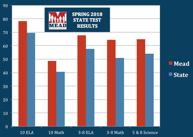 Graph for Spring 2018 Test Scores