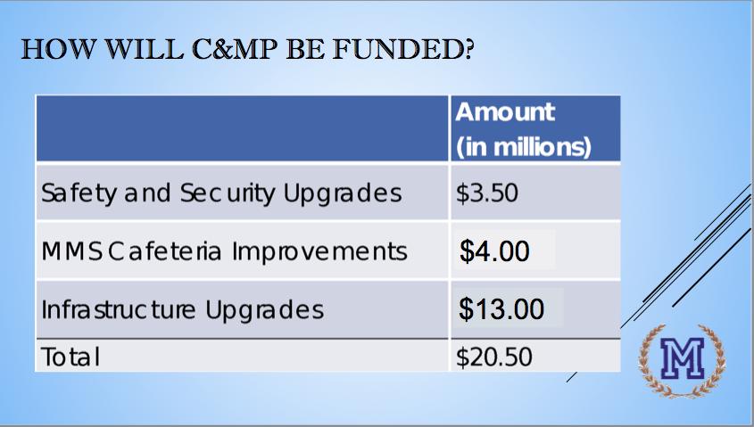 C&MP costs