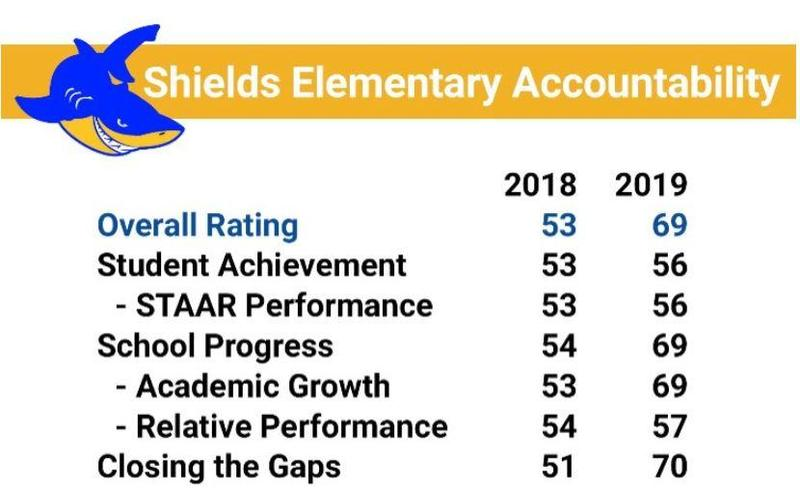 Shields Elementary  Accountability Thumbnail Image