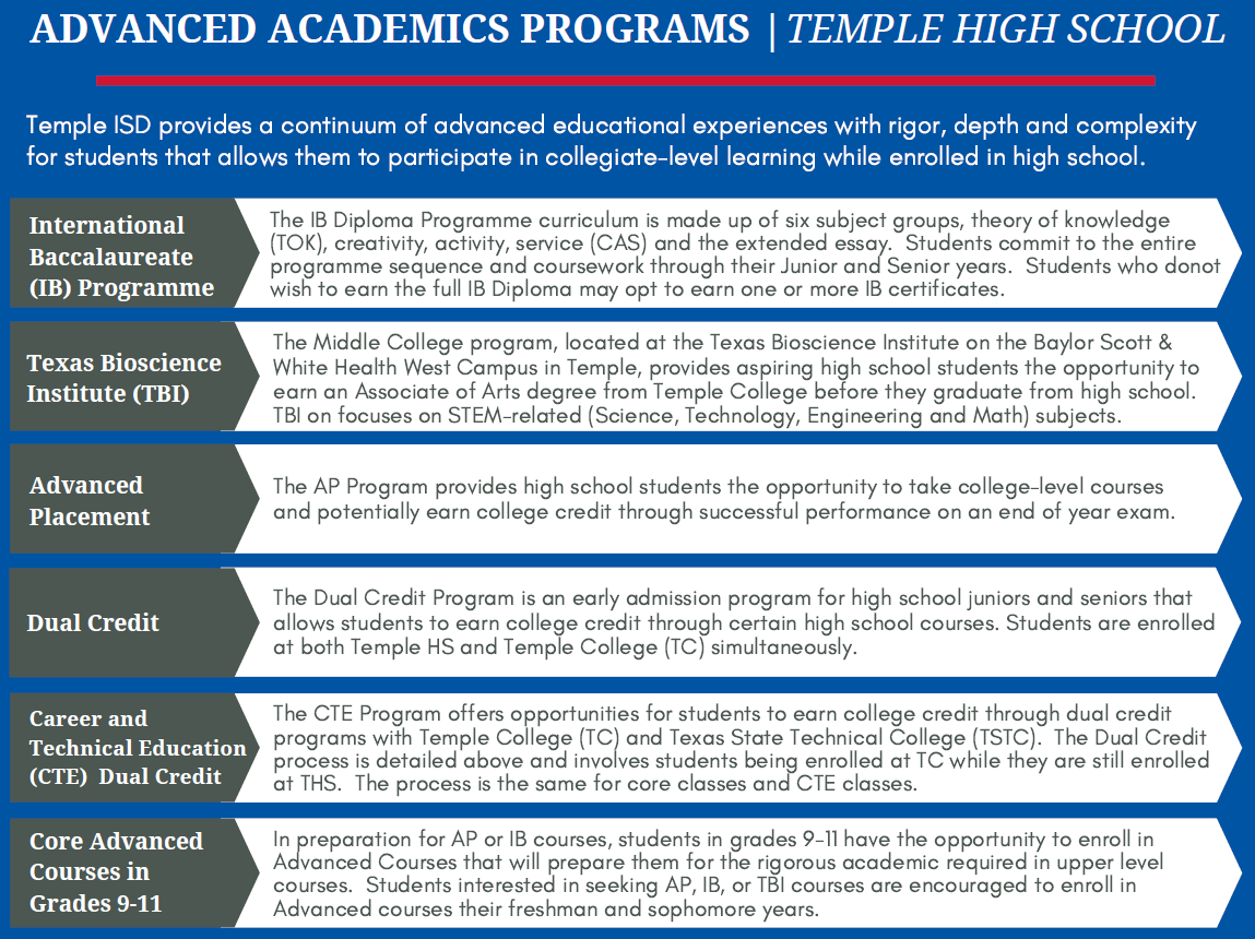 Summary of the different advanced academics programs at THS