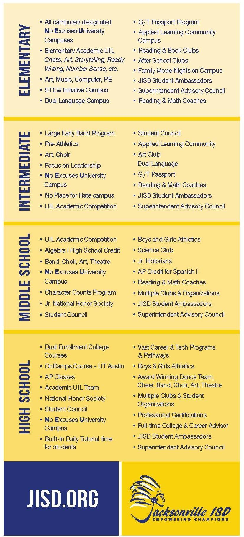 brochure highlighting student choices