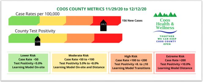 Metrics for November 29 - December 12
