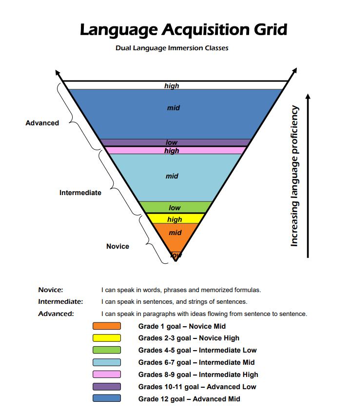 Language Acquisition Grid