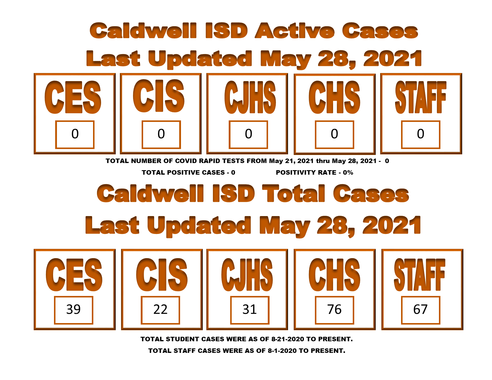 May 28 COVID Cases