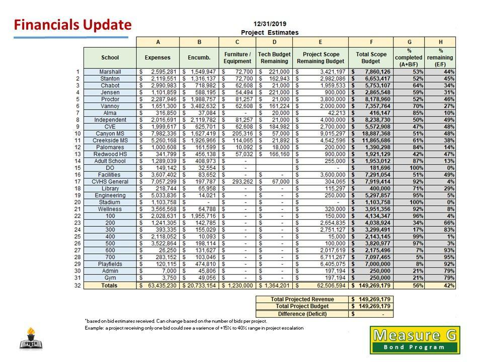 Financials Update