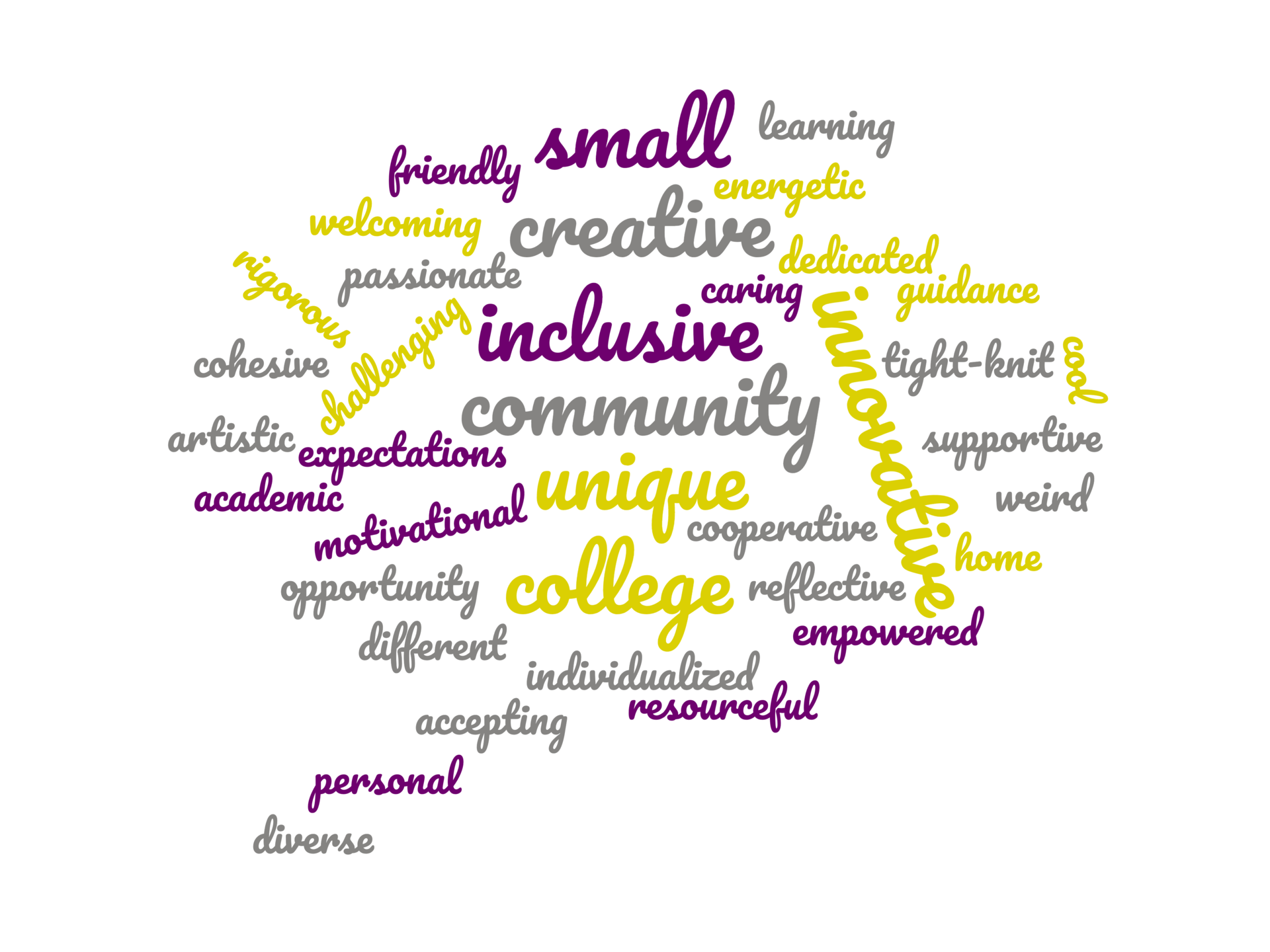 image is of a word cloud, shaped like a talking bubble; the word cloud is made up of adjectives that describe BART