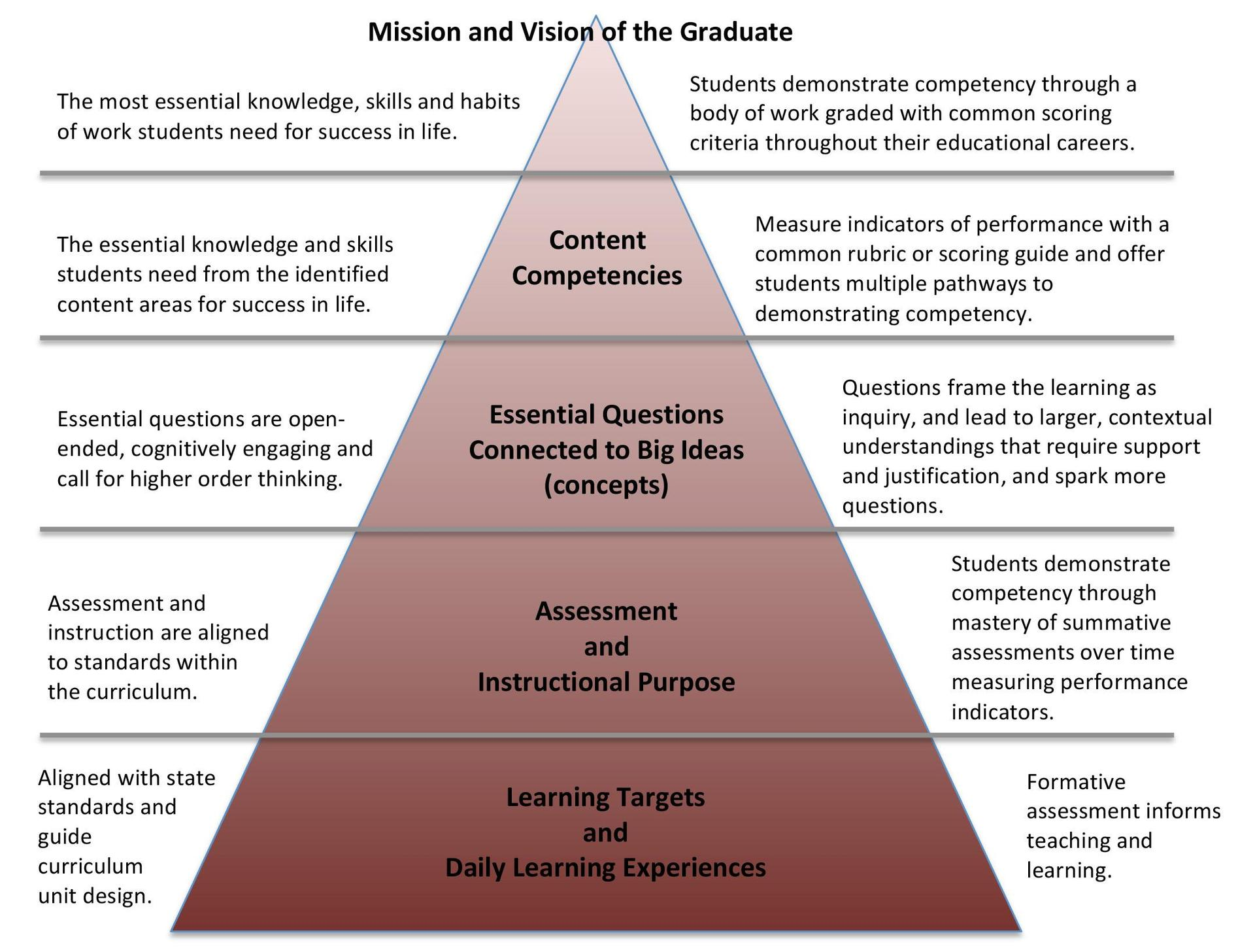 Bottom of pyramid contains learning targets and daily learning experiences. They are aligned with state standards and guide curriculum unit design.  Formative assessment informs teaching and learning.  The second part of the pyramid is assessment and instructional purpose.  Assessment and instruction are aligned to standards within the curriculum.  Students demonstrate competency through mastery of summative assessments over time measuring performance indicators.    The third part of the pyramid are essential questions connected to concepts.  Essential questions are open-ended, cognitively engaging and call for higher order thinking.  Questions frame the learning as inquiry and lead to larger, contextual understandings that require support and justification and spark more questions.  The f