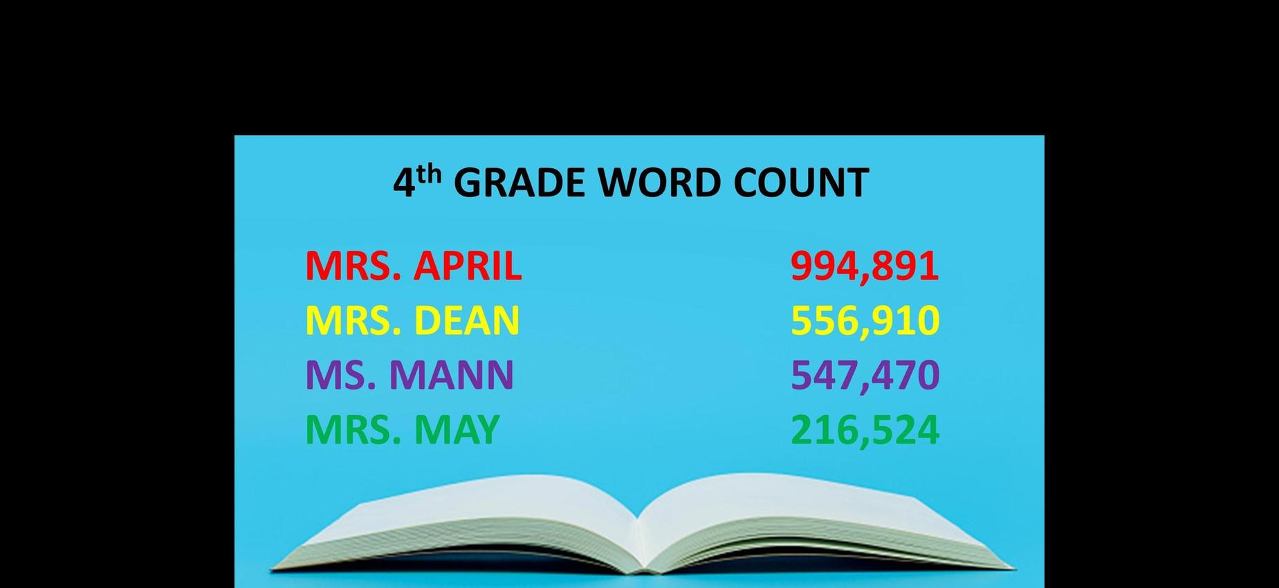 4th Grade Word Count