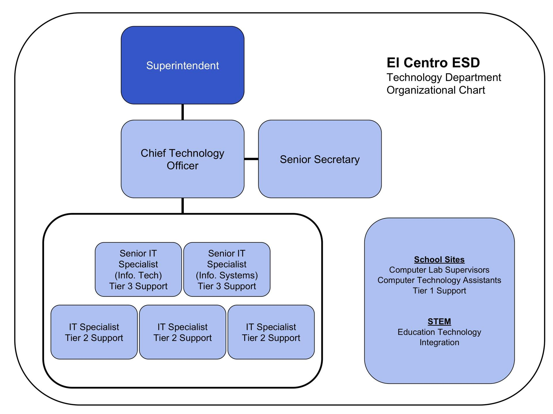 ECESD Technology Organizational Chart