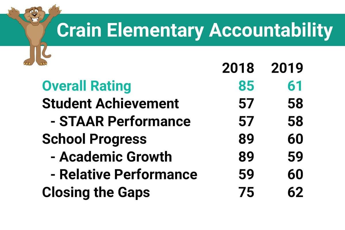 crain accountability ratings