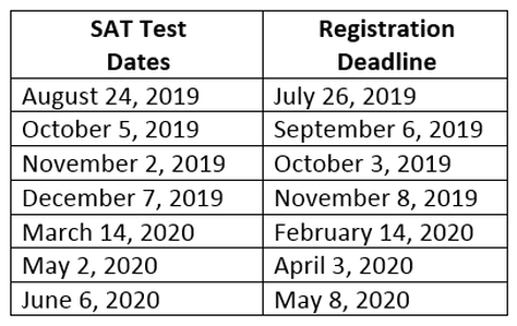 ACT or SAT – Student Services – Frankfort High School