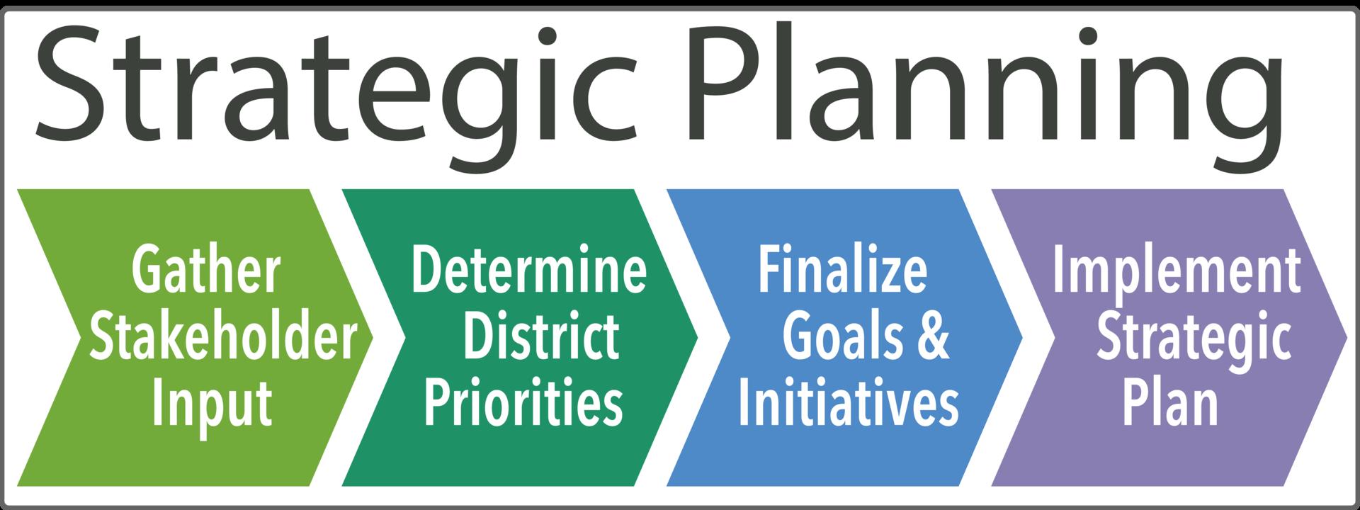 Strategic Planning Flow Chart
