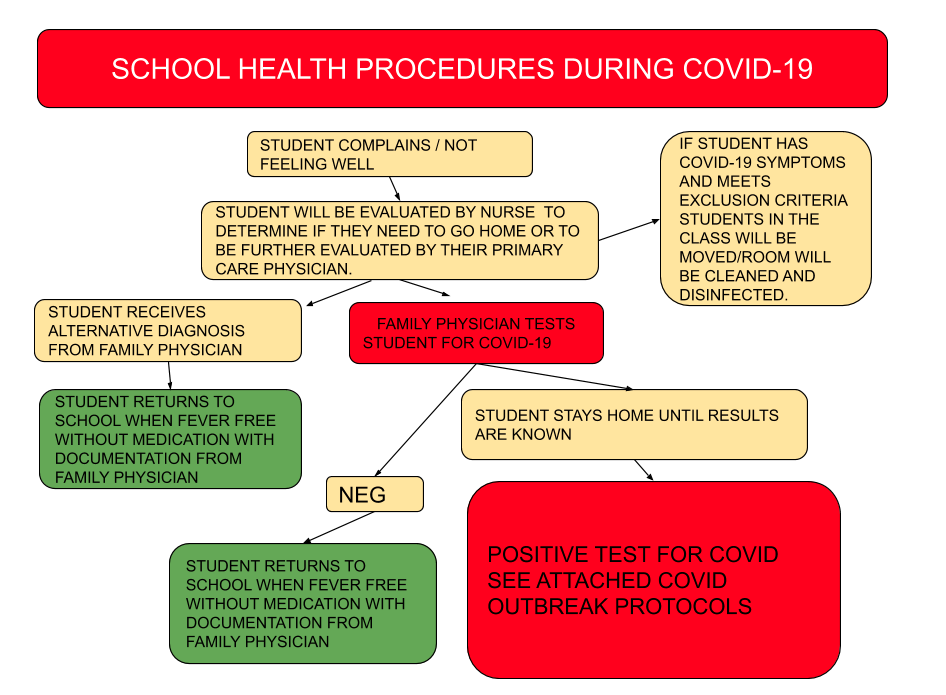 Flowchart for COVID 19