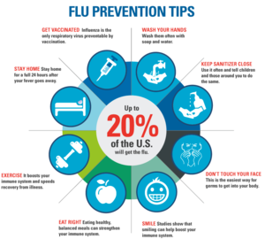 Flu prevention infographic