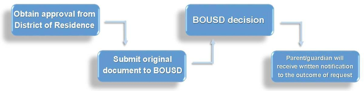 Interdistrict Transfer (into BOUSD)