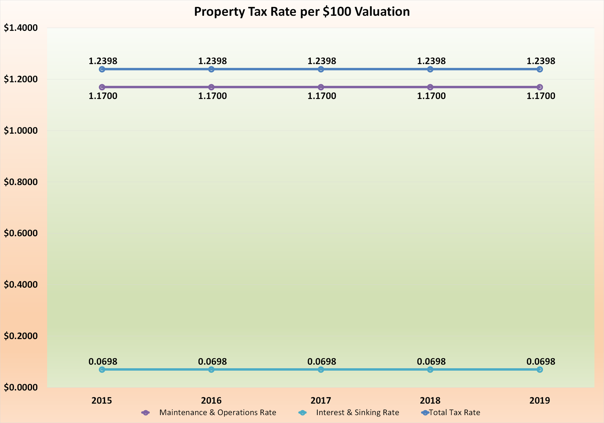 Property Tax Rate Per $100 Valuation