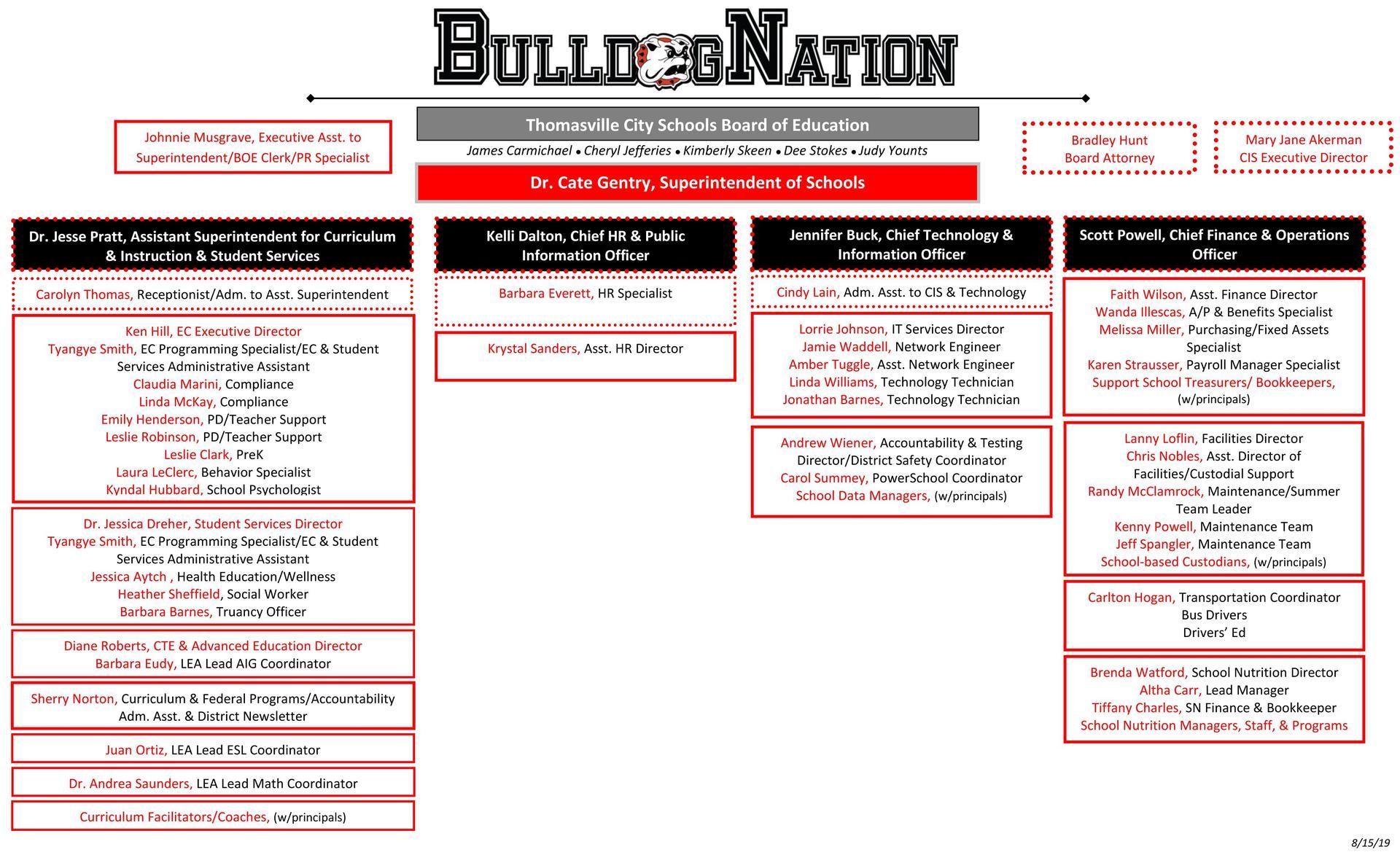 Organizational Chart 2019-2020