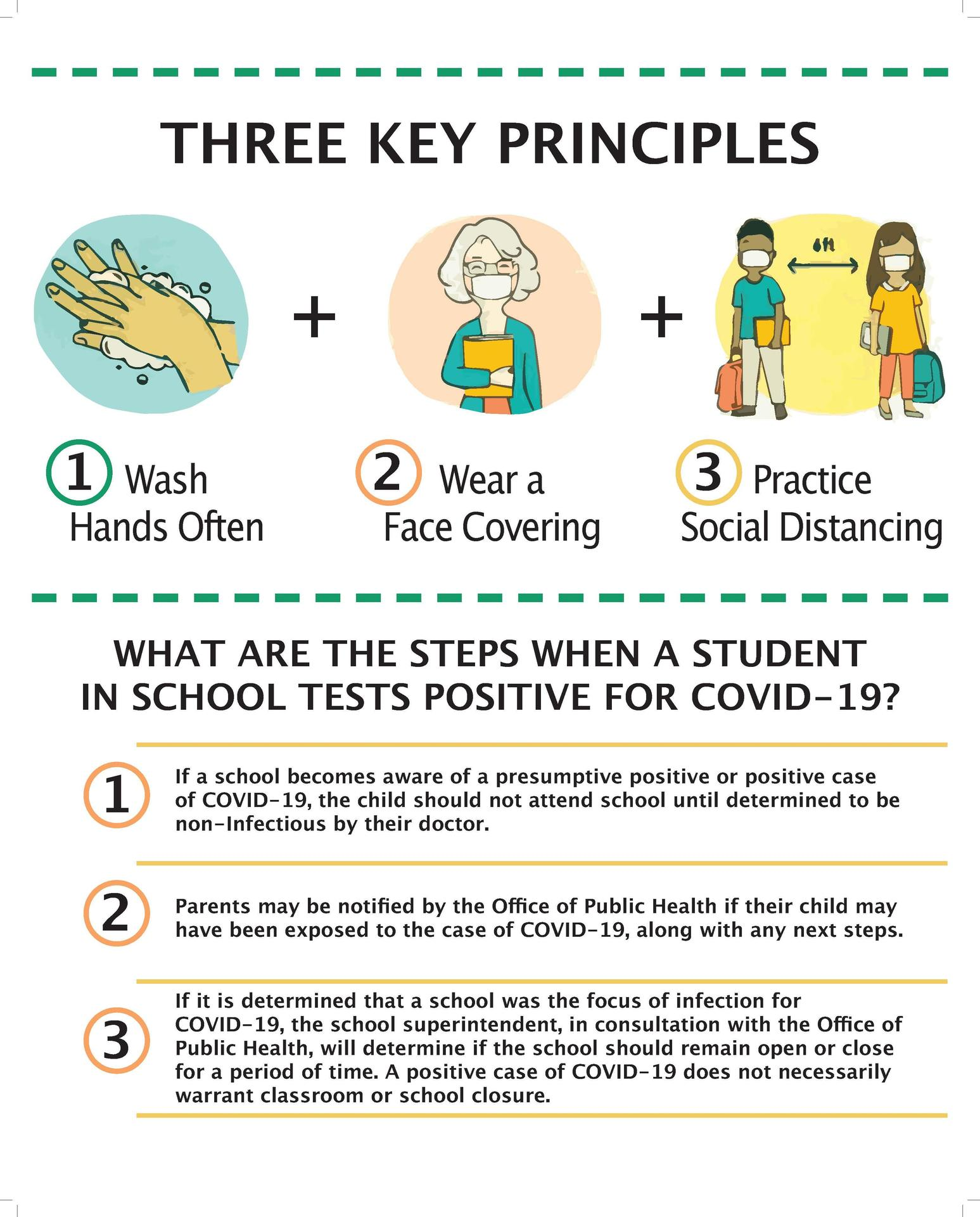 a poster that provided the 3 key principles to fighting Covid-19