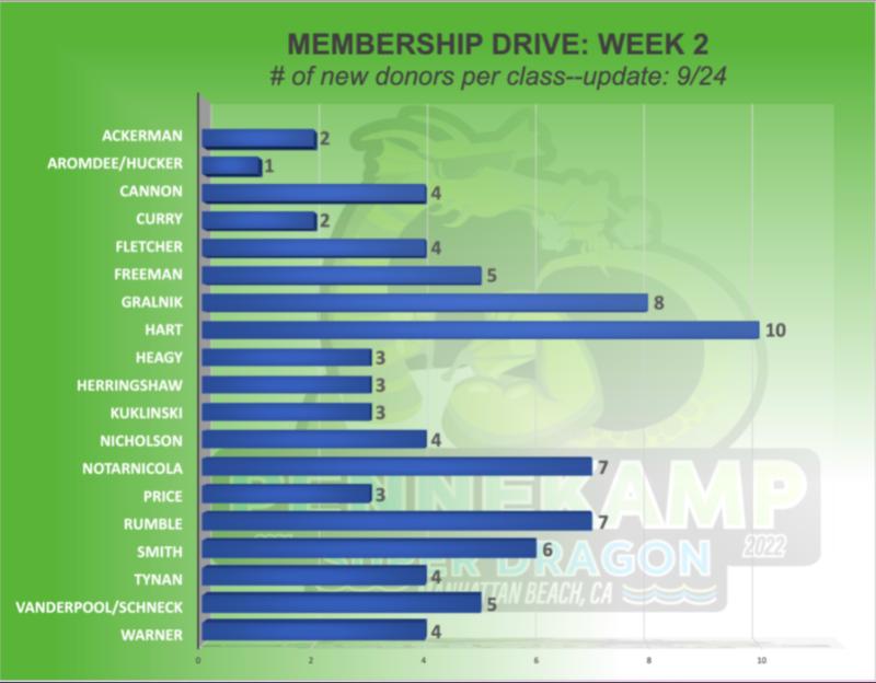 PTA Membership--Friday Night Update Thumbnail Image