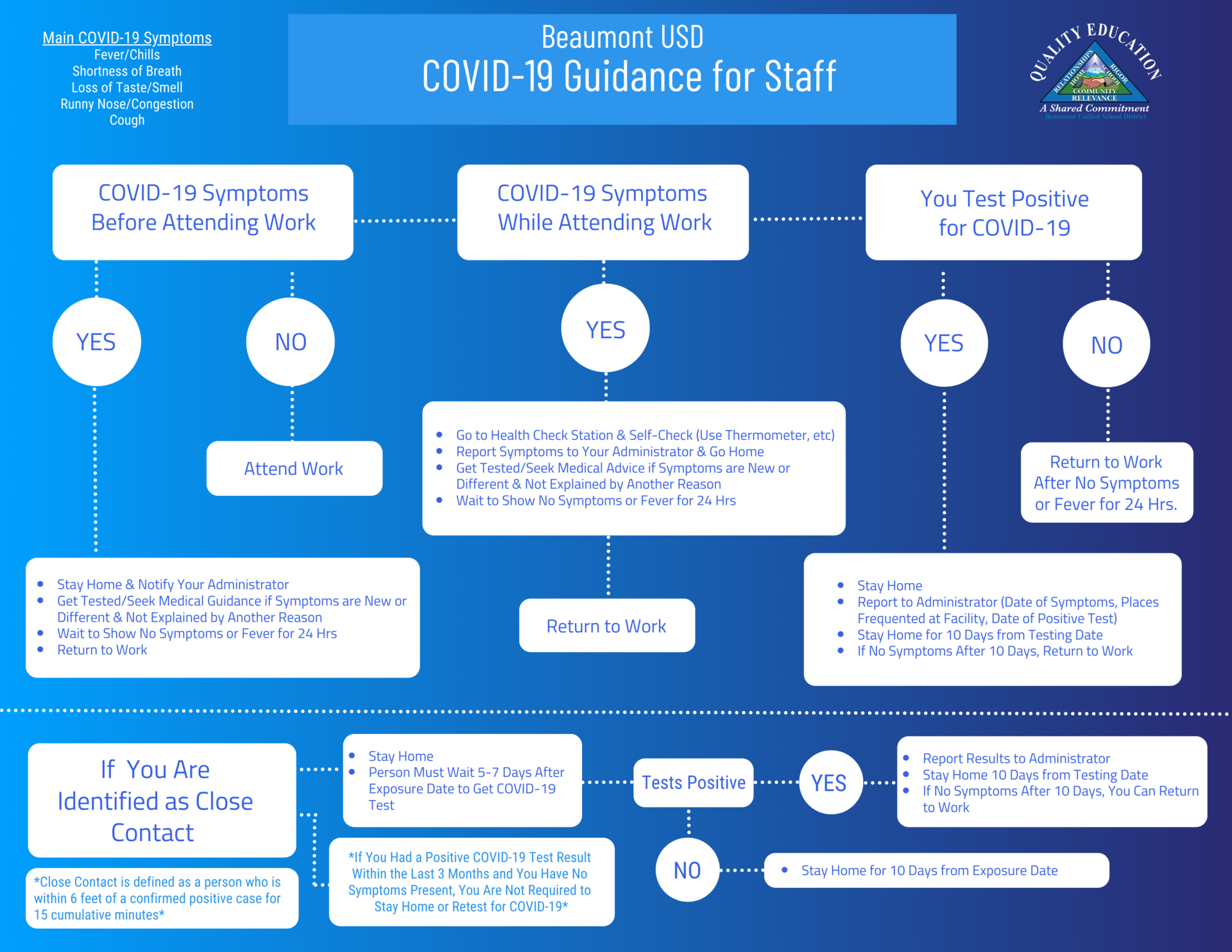 COVID 19 Flow Chart for Staff