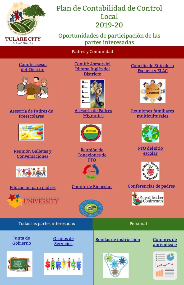 LCAP 19-20 Spanish