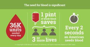 Infographic with stats on the need for blood donations