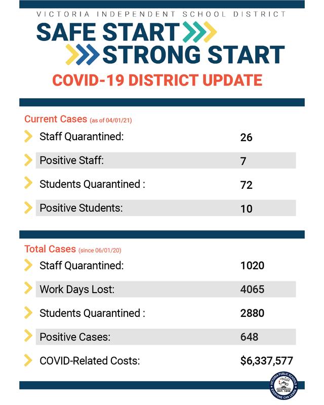 district covid update