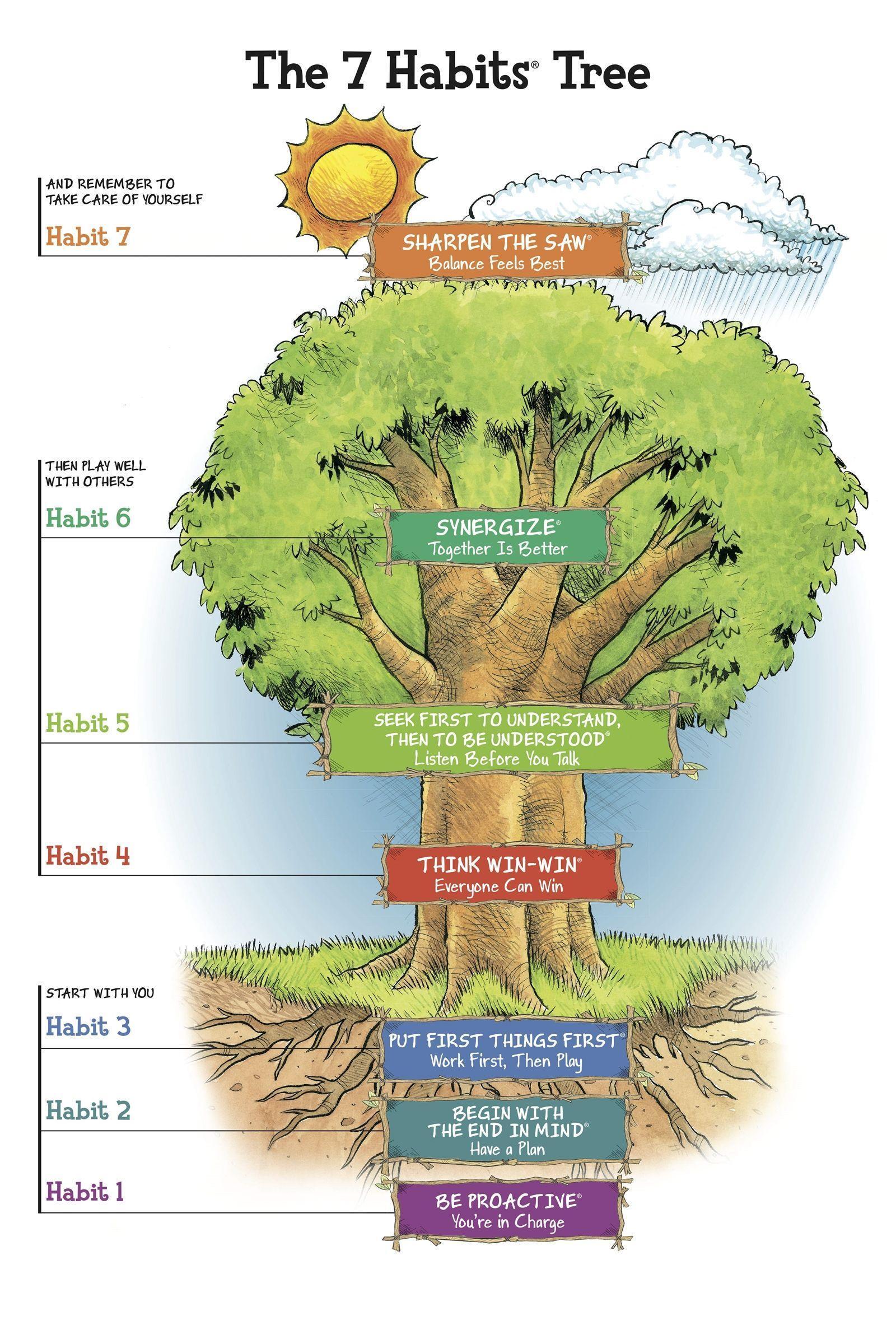 7 Habit Tree