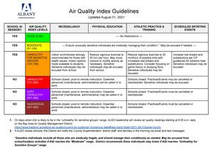 AUSD AIr Quality Index Guidelines