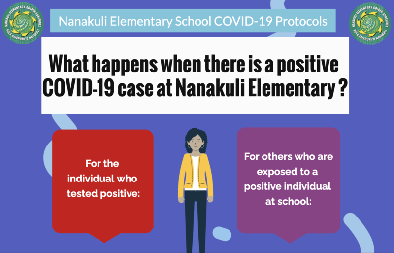 Infographic: What happens when there is a COVID case at school? Featured Photo