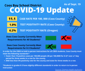 COVID Update As of Sept 19