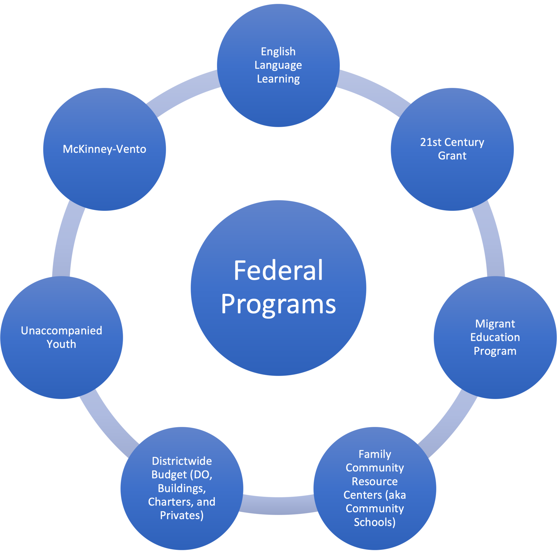 Bubble Wheel graph listing NSD Federal Programs