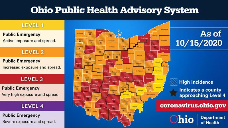 Ohio Public Health Advisory System County Breakdown Levels 1-4