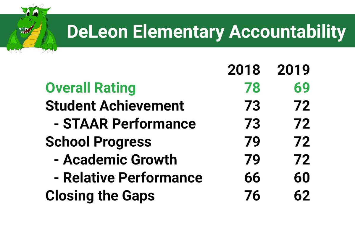 deleon accountability report