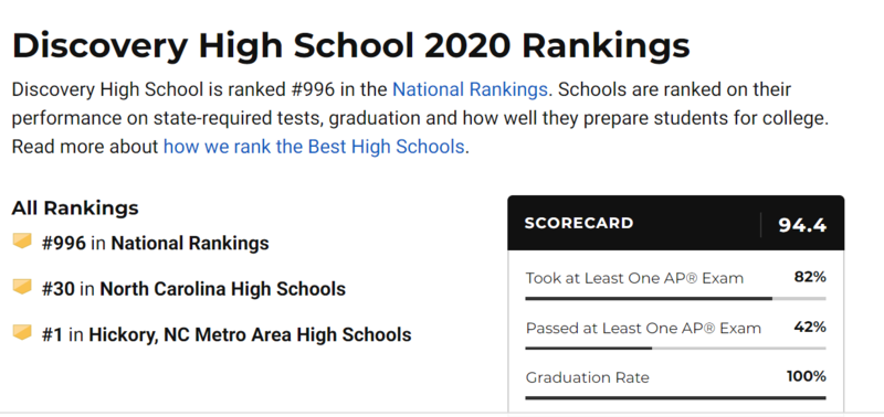 US News and World Report school rankings