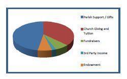 funding pie chart.JPG