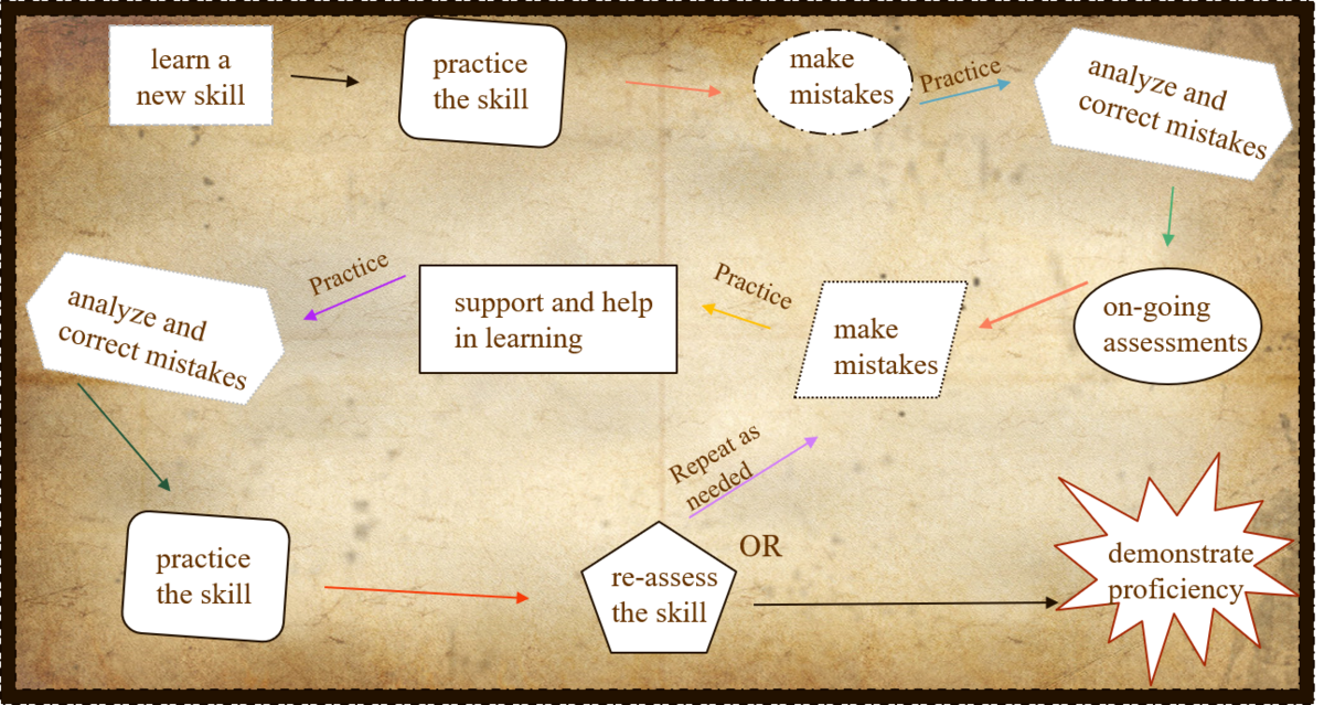Multiple Learning Pathways