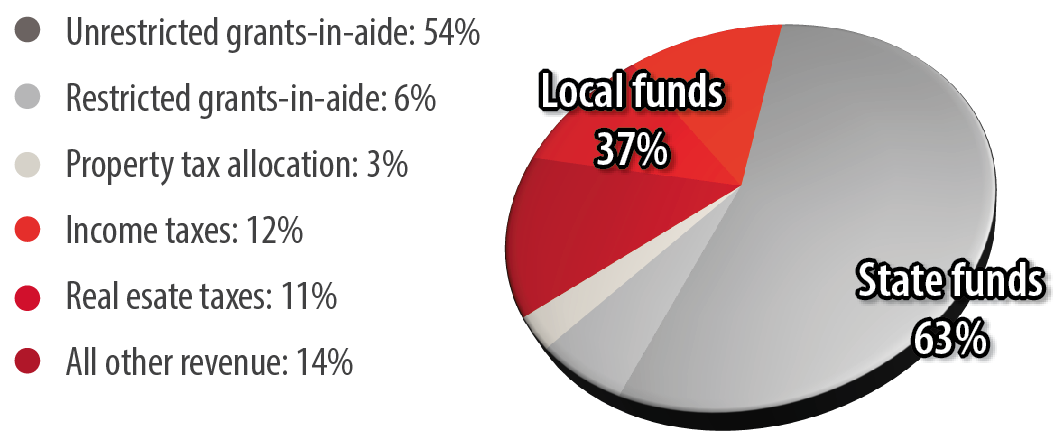 chart showing funding percentages