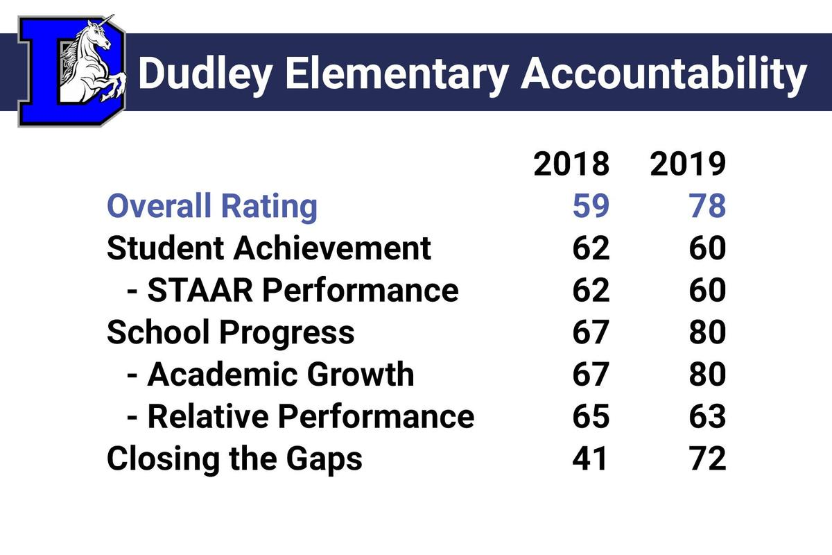 dudley accountability rating