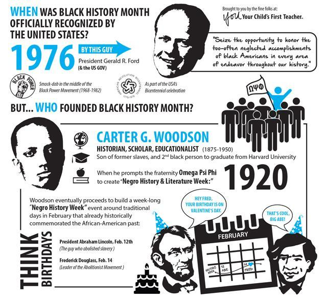 History of Black History month