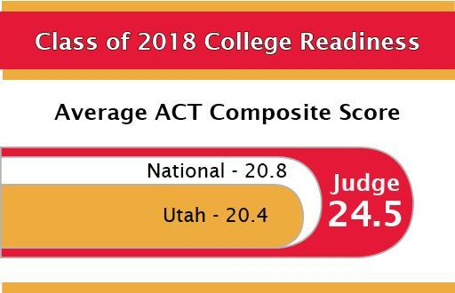 ACT Scores Are In! Featured Photo