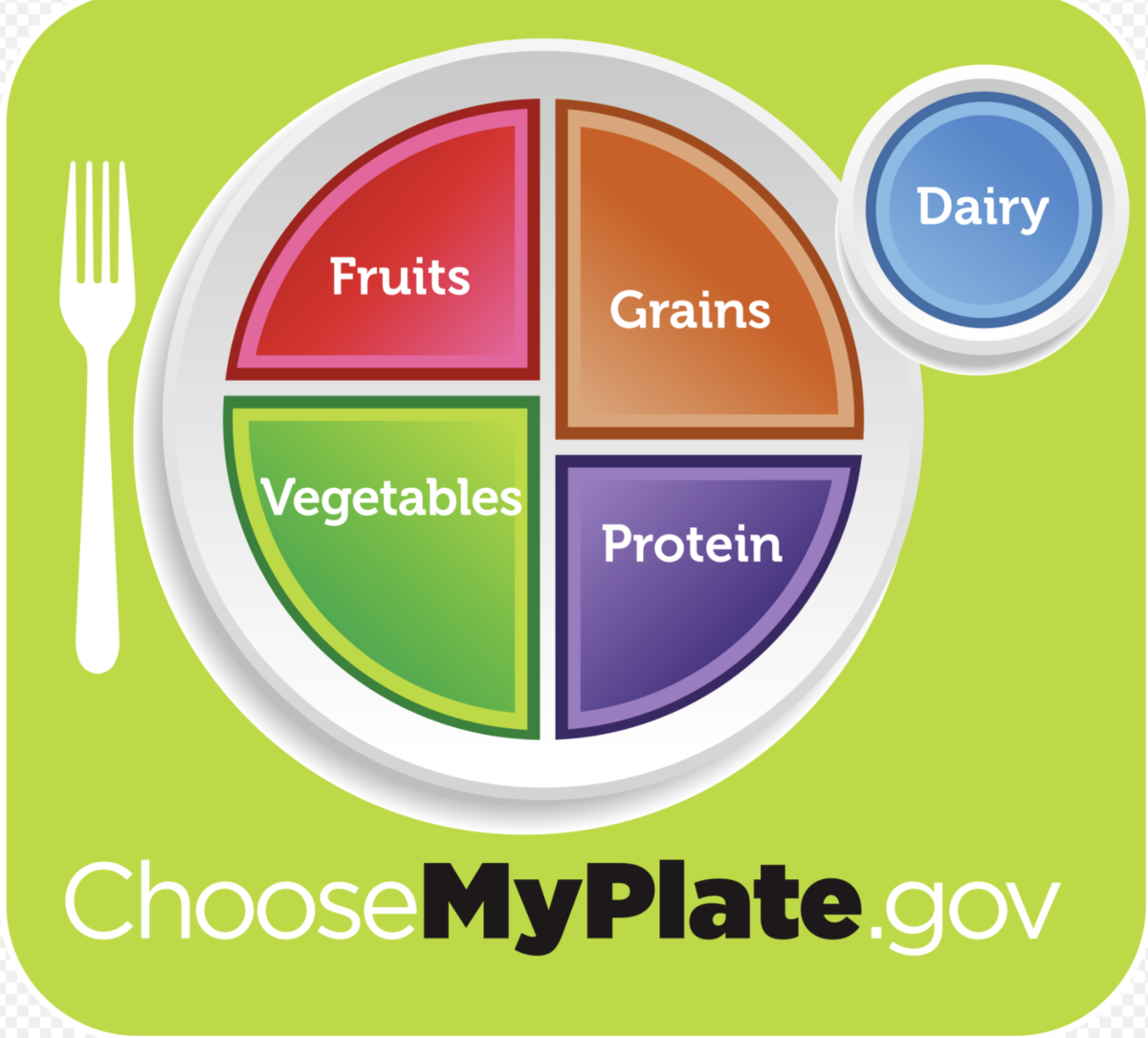 Picture of My plate Nutrition Guide