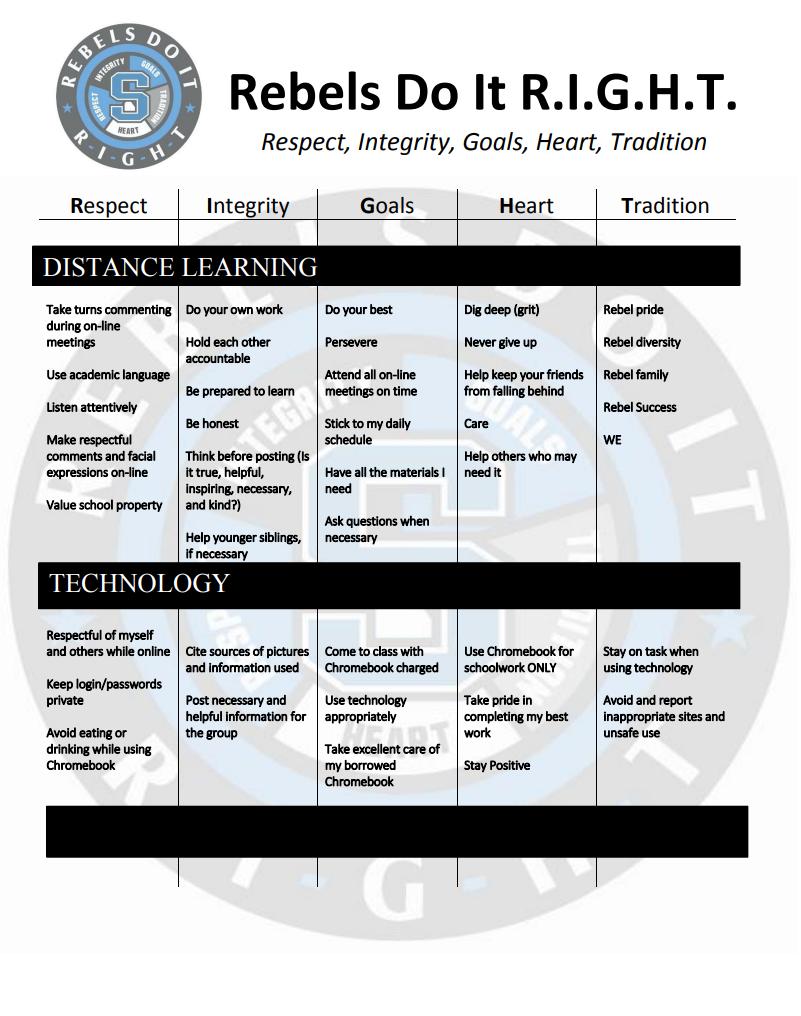 SHS Distance Learning Behavior Matrix
