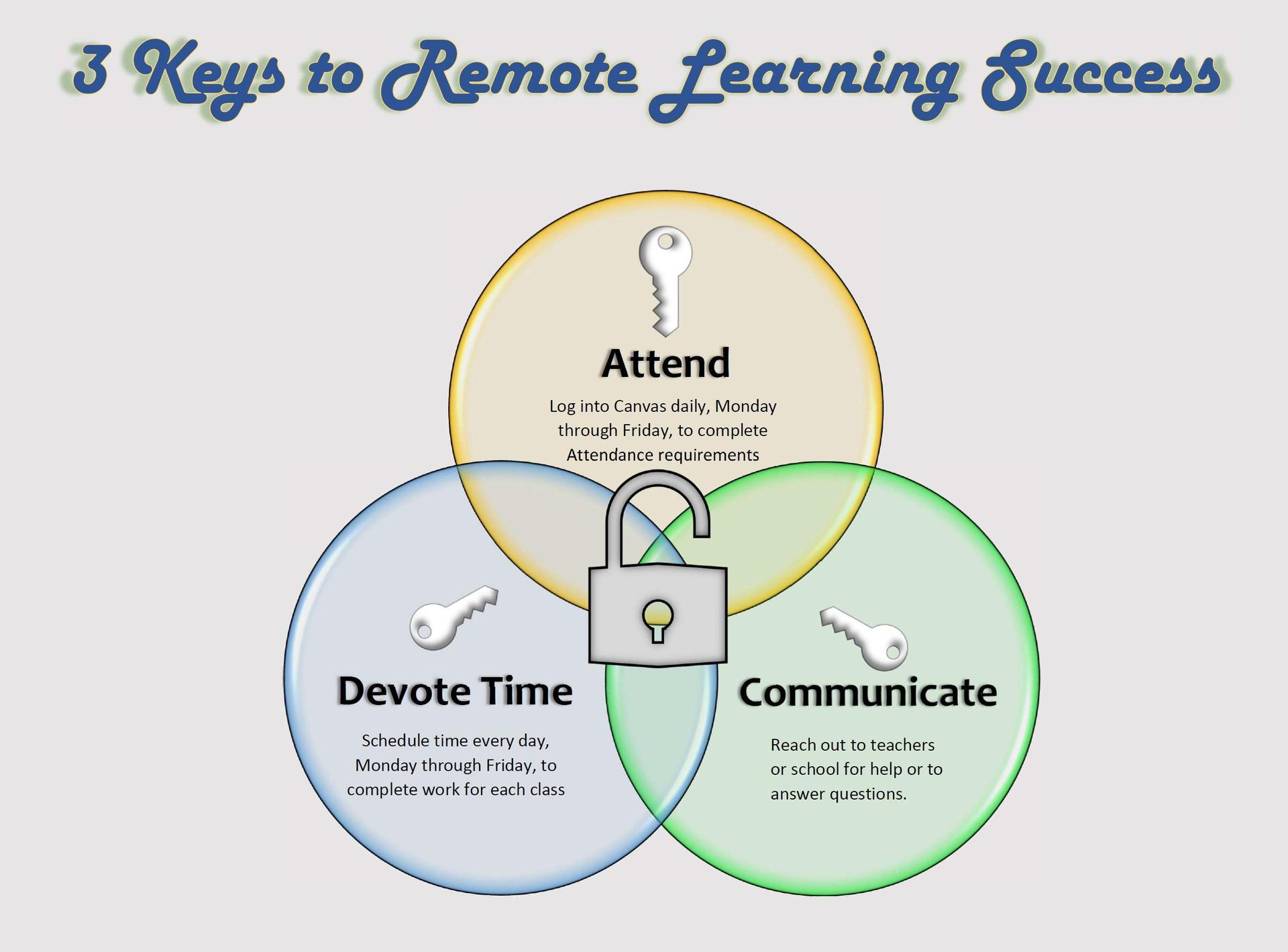 3 Keys to Remote Learning Success