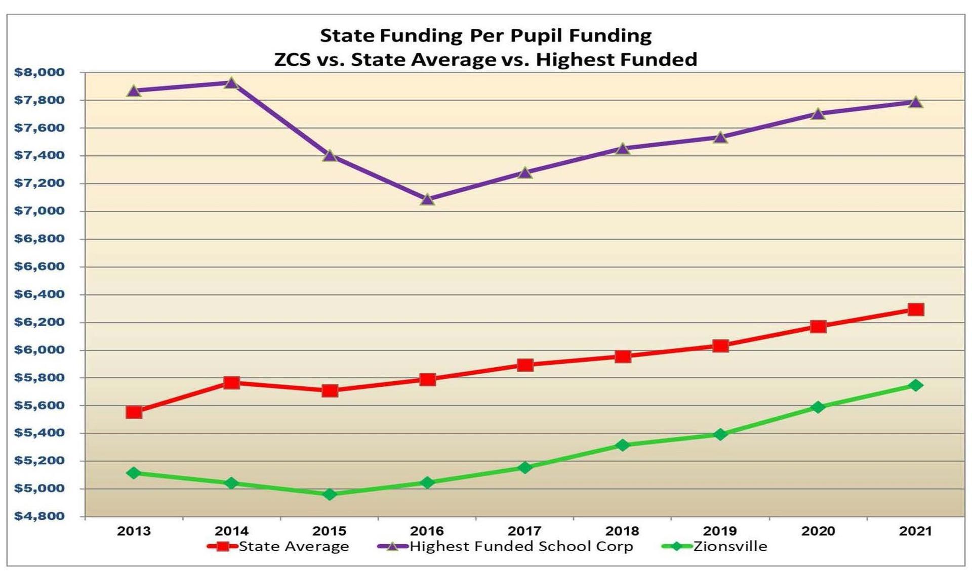 State Funding Per Pupil Funding
