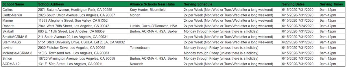 Summer Meal Hub Information