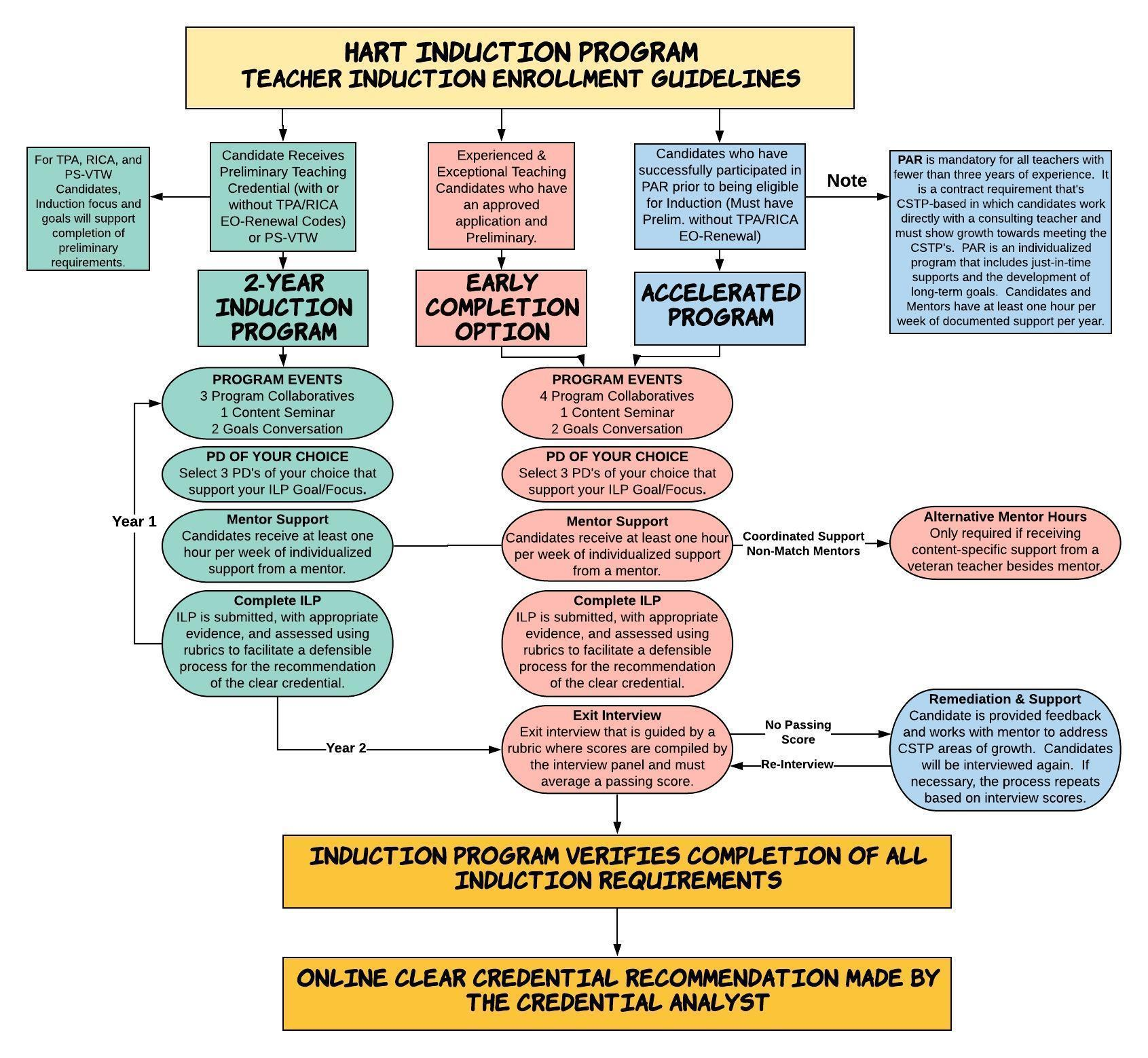 Induction Admission Flow Chart